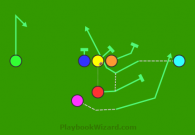 Fake Option Reverse is a 7 on 7 flag football play