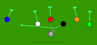 Jet sweep is a 7 on 7 flag football play
