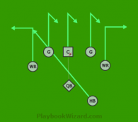 Middles Curl Wings Out HB Slant is a 7 on 7 flag football play